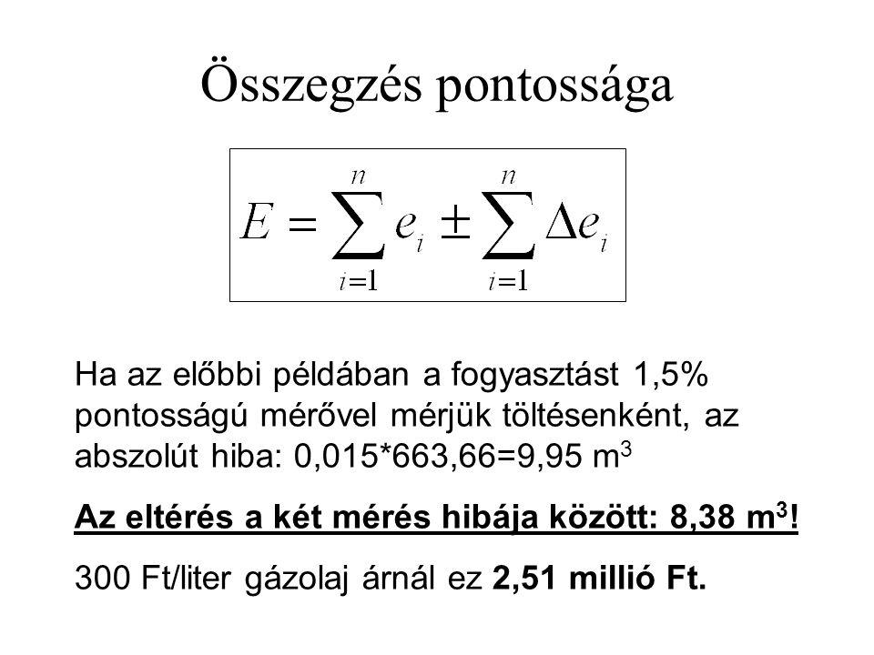 Összegzés pontossága Ha az előbbi példában a fogyasztást 1,5% pontosságú mérővel mérjük töltésenként, az abszolút hiba: 0,015*663,66=9,95 m 3 Az eltér