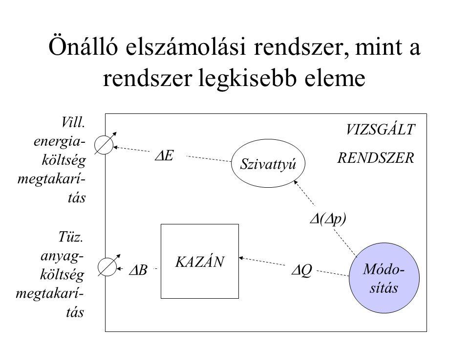 Önálló elszámolási rendszer, mint a rendszer legkisebb eleme Módo- sítás Szivattyú KAZÁN QQ  (  p) EE BB Vill. energia- költség megtakarí- tás