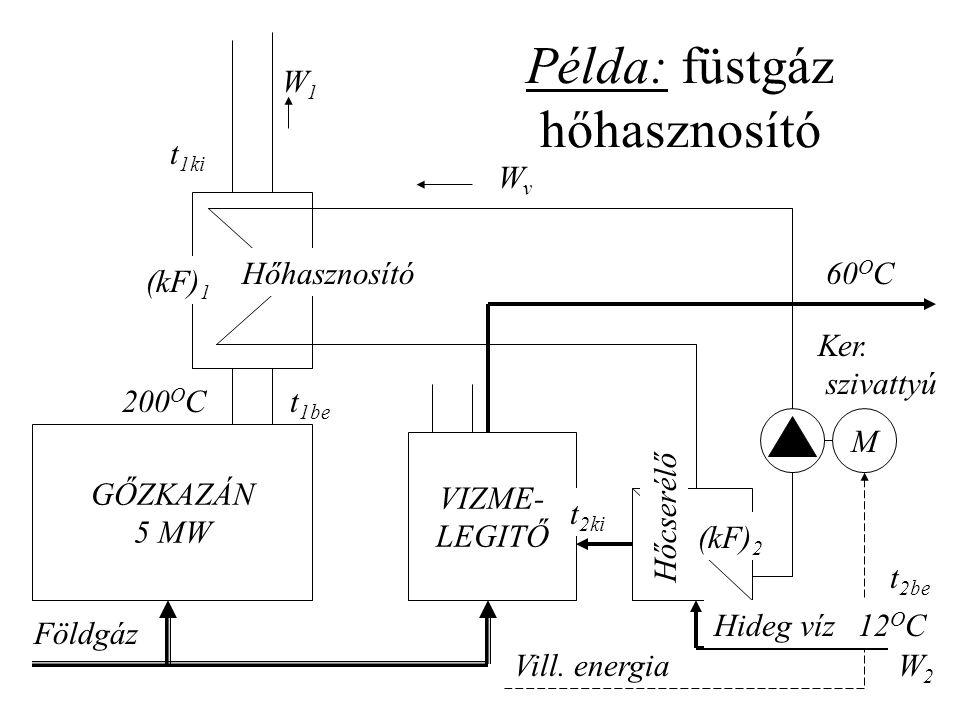 Példa: füstgáz hőhasznosító GŐZKAZÁN 5 MW VIZME- LEGITŐ M Földgáz Vill. energia Hideg víz Ker. szivattyú Hőcserélő Hőhasznosító 200 O C 12 O C 60 O C