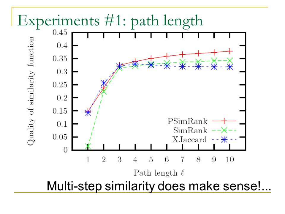 Experiments #1: path length Multi-step similarity does make sense!...