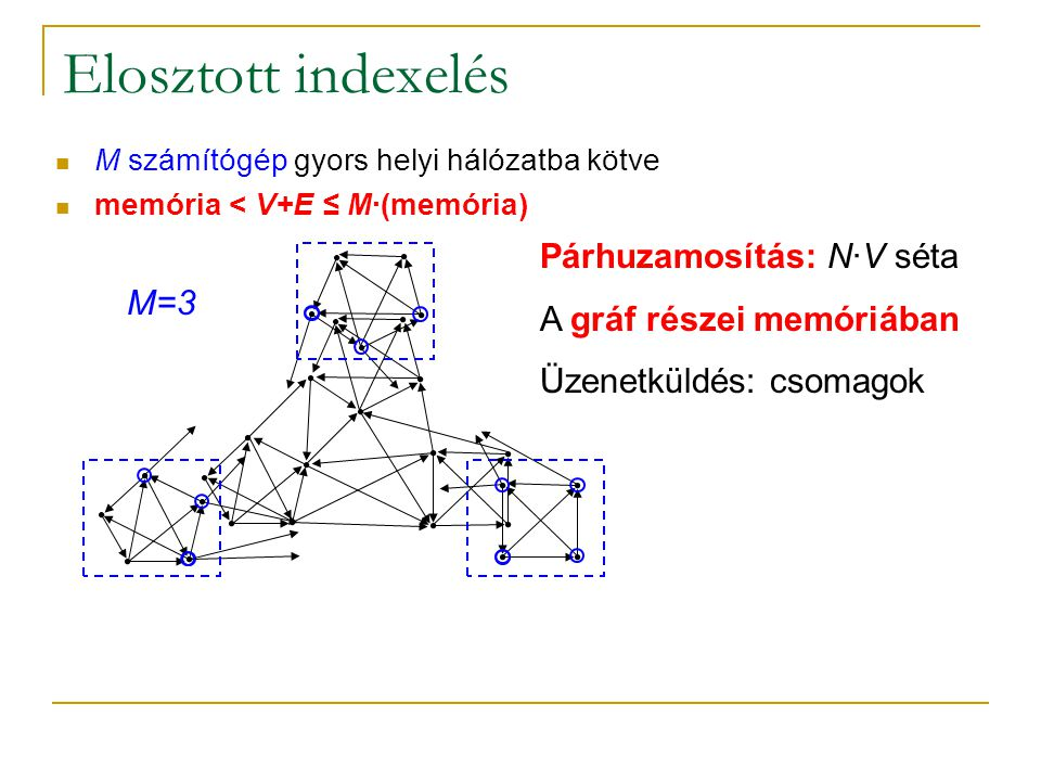 Elosztott indexelés M számítógép gyors helyi hálózatba kötve memória < V+E ≤ M∙(memória) Párhuzamosítás: N∙V séta A gráf részei memóriában Üzenetküldés: csomagok M=3