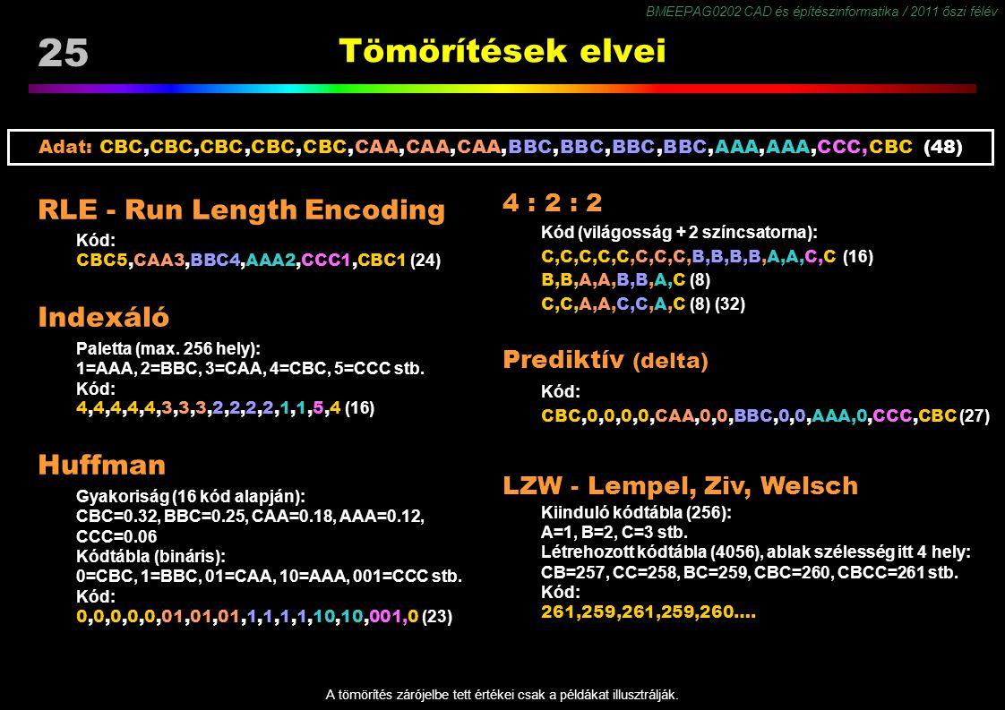 BMEEPAG0202 CAD és építészinformatika / 2011 őszi félév 25 Tömörítések elvei RLE - Run Length Encoding Kód: CBC5,CAA3,BBC4,AAA2,CCC1,CBC1 (24) Indexáló Paletta (max.