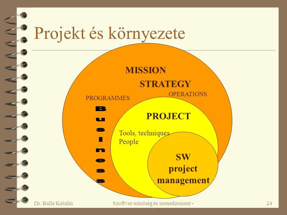 Dr. Balla KatalinSzoftver minőség és menedzsment - 7. 24 Projekt és környezete STRATEGY OPERATIONS PROGRAMMES PROJECT Tools, techniques People SW proj