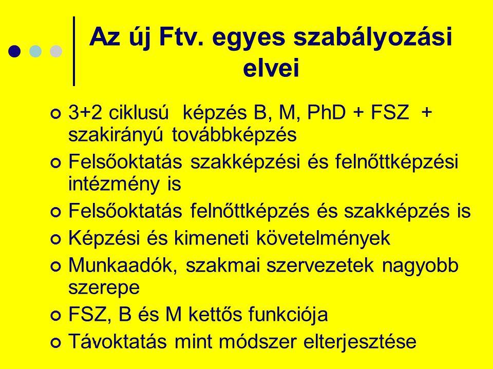 11 Az új Ftv. egyes szabályozási elvei 3+2 ciklusú képzés B, M, PhD + FSZ + szakirányú továbbképzés Felsőoktatás szakképzési és felnőttképzési intézmé