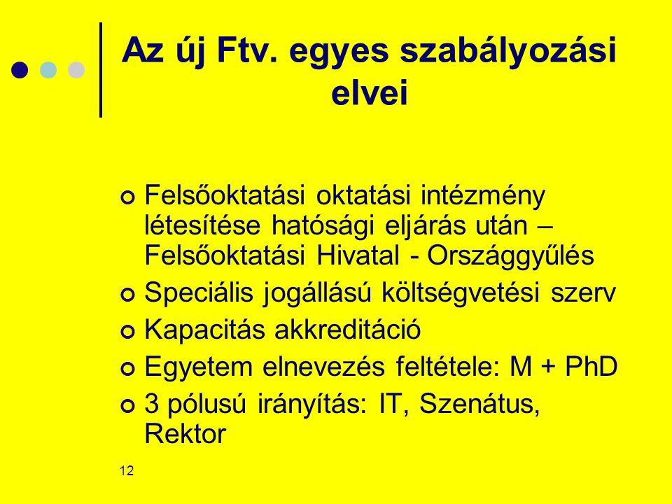 12 Az új Ftv.