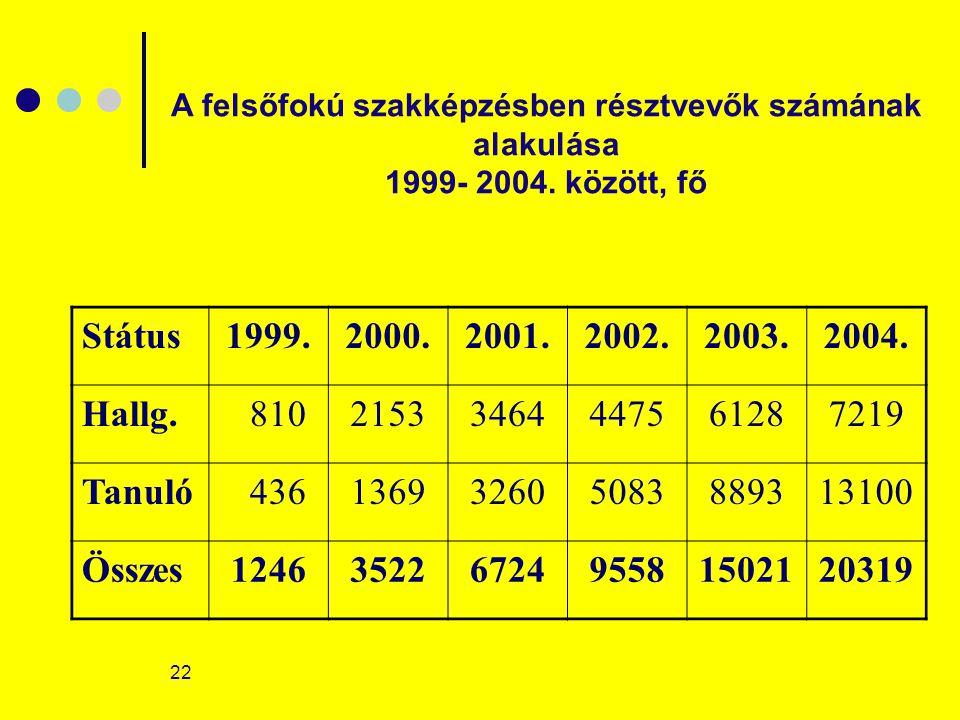 22 Státus1999.2000.2001.2002.2003.2004.Hallg.