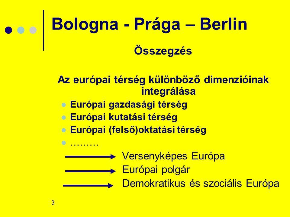 3 Bologna - Prága – Berlin Összegzés Az európai térség különböző dimenzióinak integrálása Európai gazdasági térség Európai kutatási térség Európai (felső)oktatási térség ……… Versenyképes Európa Európai polgár Demokratikus és szociális Európa