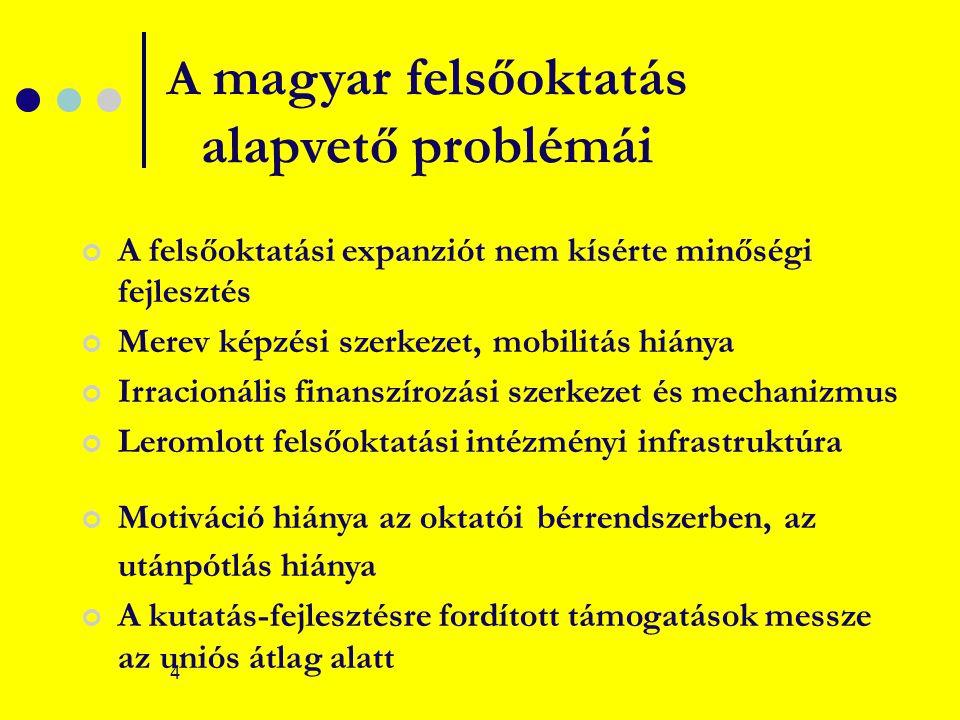 4 A magyar felsőoktatás alapvető problémái A felsőoktatási expanziót nem kísérte minőségi fejlesztés Merev képzési szerkezet, mobilitás hiánya Irracionális finanszírozási szerkezet és mechanizmus Leromlott felsőoktatási intézményi infrastruktúra Motiváció hiánya az oktatói bérrendszerben, az utánpótlás hiánya A kutatás-fejlesztésre fordított támogatások messze az uniós átlag alatt
