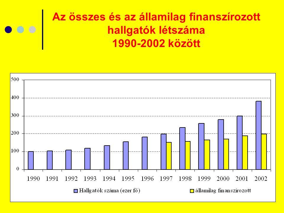 5 Az összes és az államilag finanszírozott hallgatók létszáma 1990-2002 között