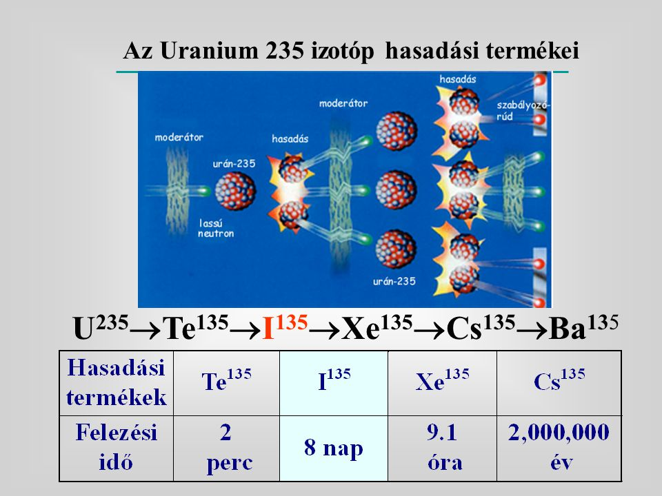 Az Uranium 235 izotóp hasadási termékei U 235  Te 135  I 135  Xe 135  Cs 135  Ba 135