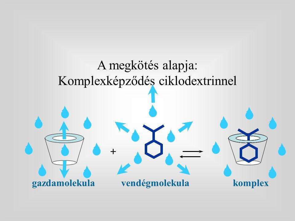 A megkötés alapja: Komplexképződés ciklodextrinnel komplexvendégmolekula + gazdamolekula