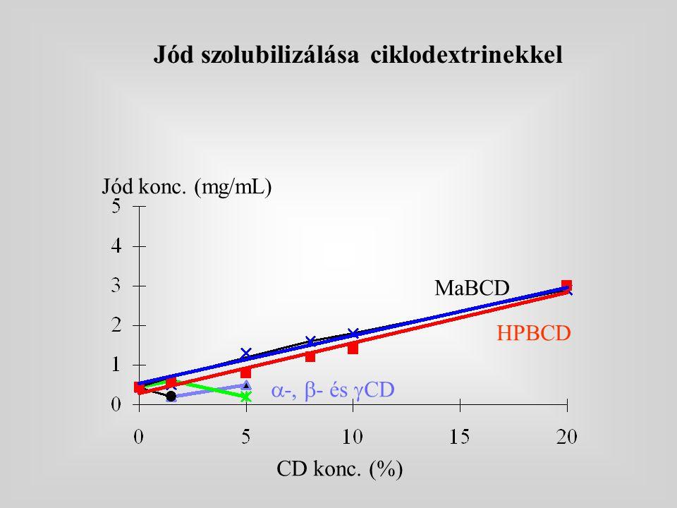 Jód konc. (mg/mL) CD konc. (%) MaBCD HPBCD  -,  - és  CD Jód szolubilizálása ciklodextrinekkel