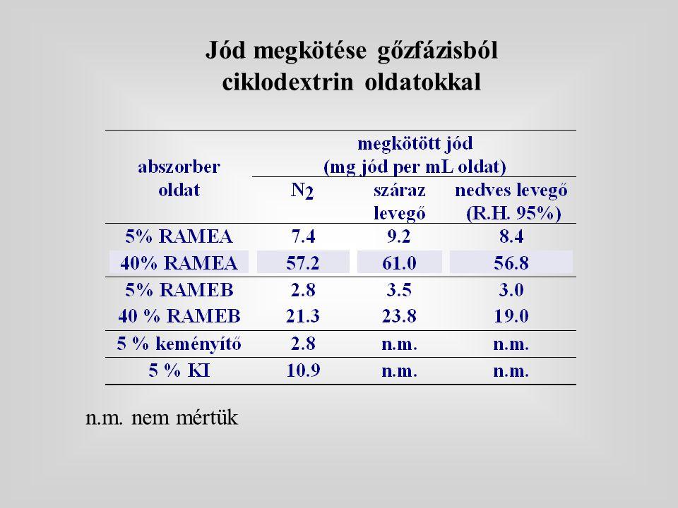 A szorbensek elszíneződése jódáramban 1 óra után 0%20%40%60%80%100% Dextran polimer BCDP ACDP