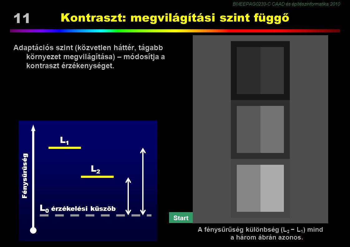 BMEEPAG0233-C CAAD és építészinformatika 2010 11 Kontraszt: megvilágítási szint függő Adaptációs szint (közvetlen háttér, tágabb környezet megvilágítása) – módosítja a kontraszt érzékenységet.