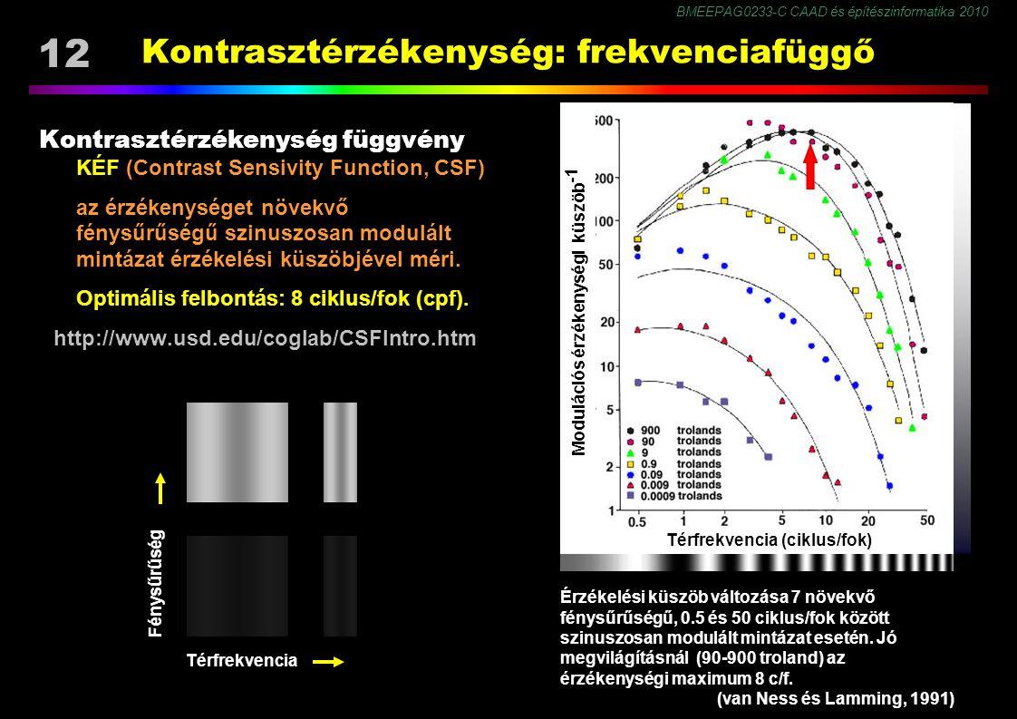 BMEEPAG0233-C CAAD és építészinformatika 2010 12 Kontrasztérzékenység: frekvenciafüggő Kontrasztérzékenység függvény KÉF (Contrast Sensivity Function, CSF) az érzékenységet növekvő fénysűrűségű szinuszosan modulált mintázat érzékelési küszöbjével méri.