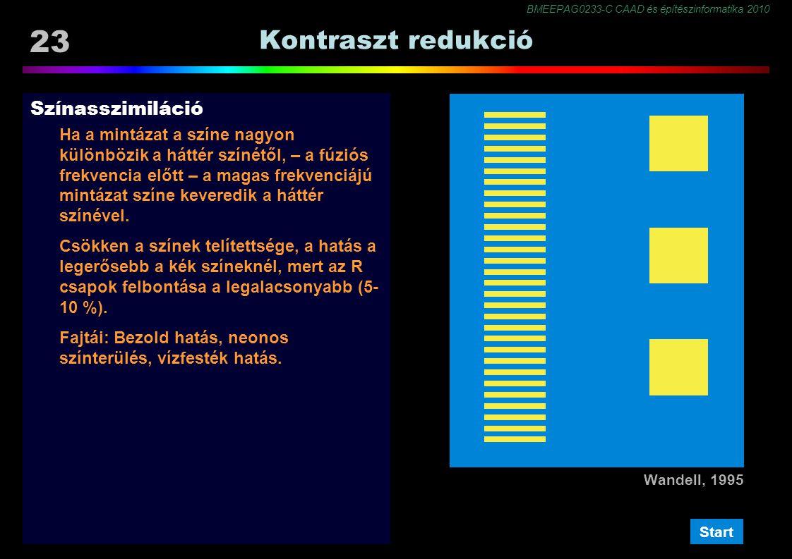 BMEEPAG0233-C CAAD és építészinformatika 2010 23 Kontraszt redukció Színasszimiláció Ha a mintázat a színe nagyon különbözik a háttér színétől, – a fúziós frekvencia előtt – a magas frekvenciájú mintázat színe keveredik a háttér színével.