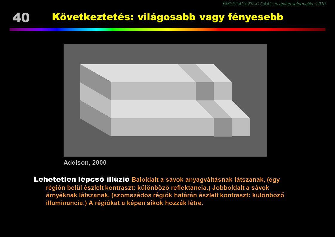 BMEEPAG0233-C CAAD és építészinformatika 2010 40 Következtetés: világosabb vagy fényesebb Lehetetlen lépcső illúzió Baloldalt a sávok anyagváltásnak látszanak, (egy régión belül észlelt kontraszt: különböző reflektancia.) Jobboldalt a sávok árnyéknak látszanak, (szomszédos régiók határán észlelt kontraszt: különböző illuminancia.) A régiókat a képen síkok hozzák létre.