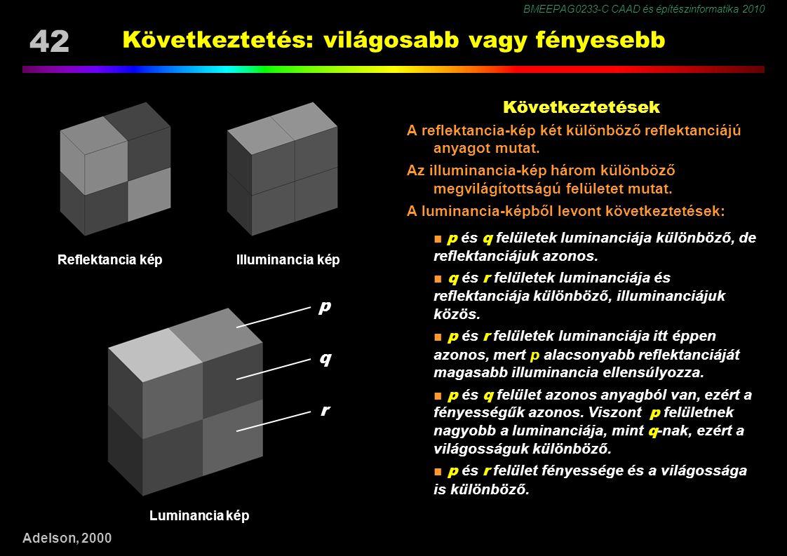 BMEEPAG0233-C CAAD és építészinformatika 2010 42 Következtetés: világosabb vagy fényesebb p q r Illuminancia képReflektancia kép Luminancia kép Adelson, 2000 Következtetések A reflektancia-kép két különböző reflektanciájú anyagot mutat.