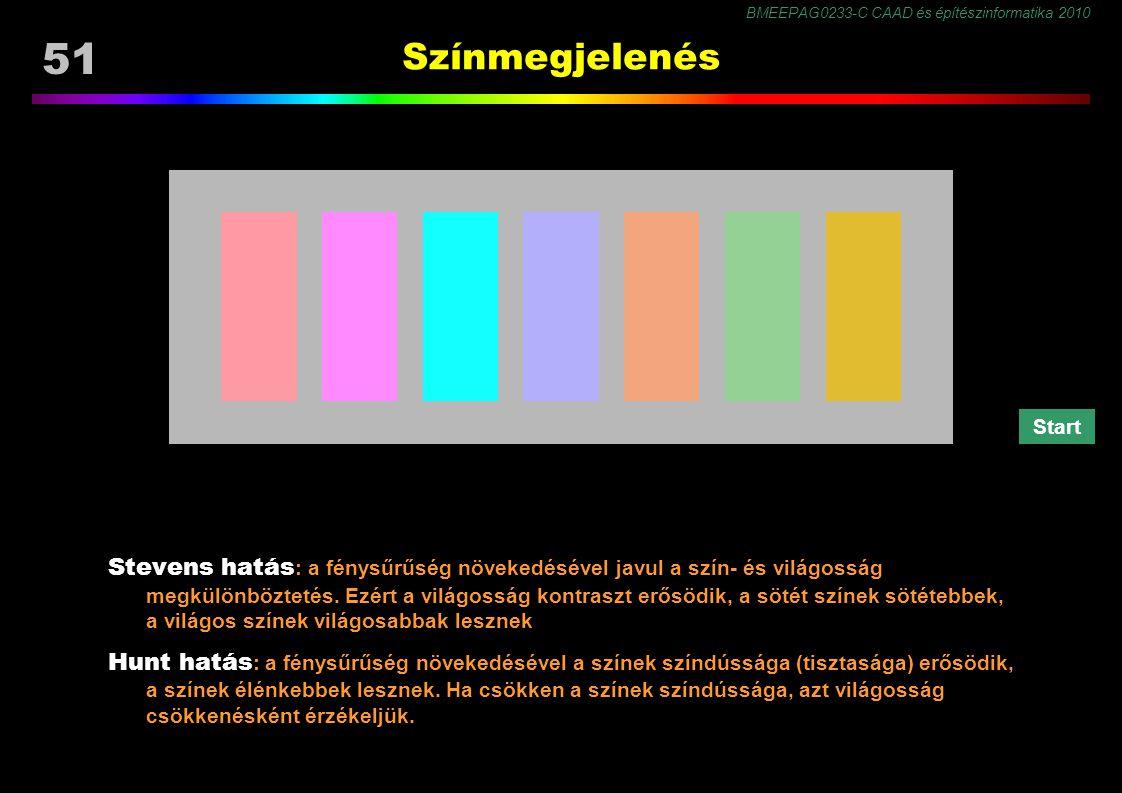 BMEEPAG0233-C CAAD és építészinformatika 2010 51 Színmegjelenés Stevens hatás : a fénysűrűség növekedésével javul a szín- és világosság megkülönböztetés.