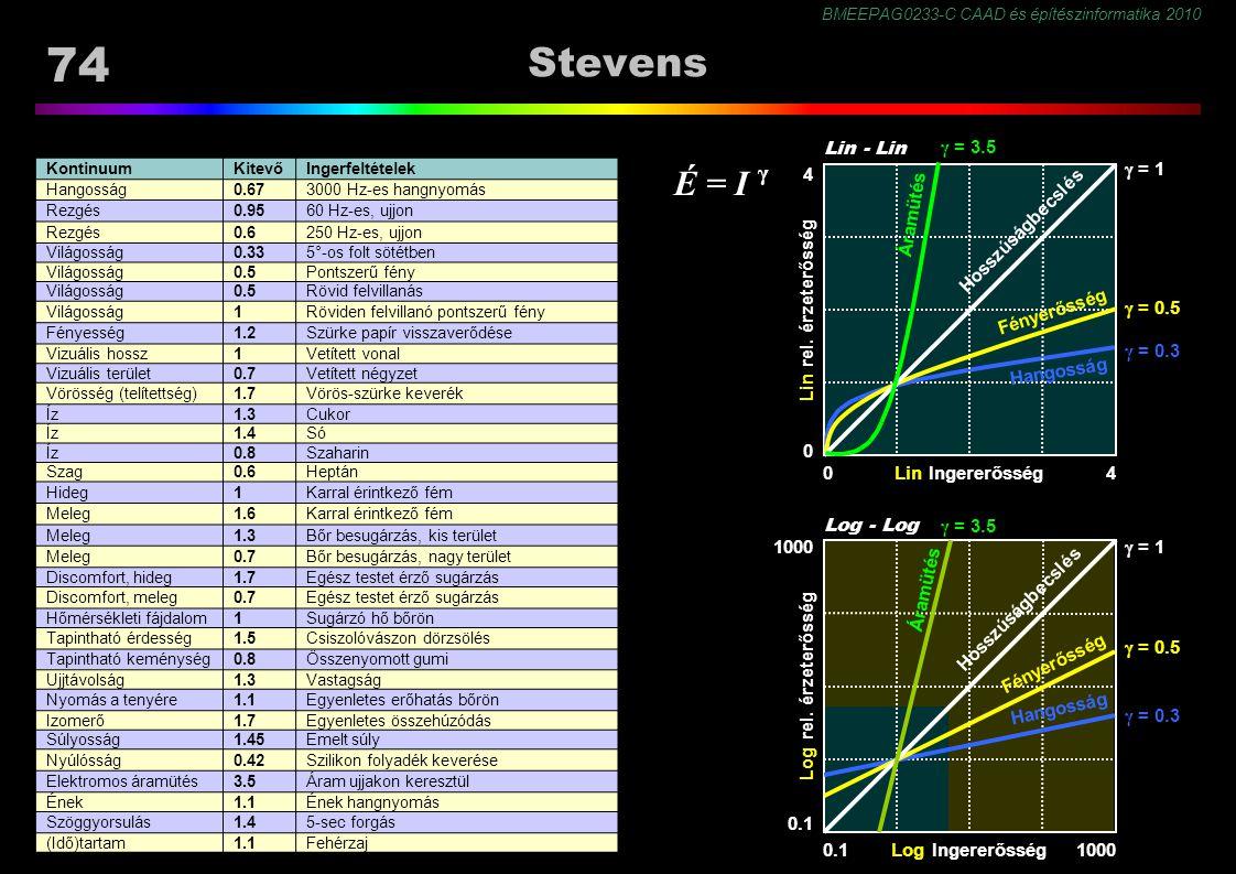 BMEEPAG0233-C CAAD és építészinformatika 2010 74 Stevens KontinuumKitevőIngerfeltételek Hangosság0.673000 Hz-es hangnyomás Rezgés0.9560 Hz-es, ujjon Rezgés0.6250 Hz-es, ujjon Világosság0.335°-os folt sötétben Világosság0.5Pontszerű fény Világosság0.5Rövid felvillanás Világosság1Röviden felvillanó pontszerű fény Fényesség1.2Szürke papír visszaverődése Vizuális hossz1Vetített vonal Vizuális terület0.7Vetített négyzet Vörösség (telítettség)1.7Vörös-szürke keverék Íz1.3Cukor Íz1.4Só Íz0.8Szaharin Szag0.6Heptán Hideg1Karral érintkező fém Meleg1.6Karral érintkező fém Meleg1.3Bőr besugárzás, kis terület Meleg0.7Bőr besugárzás, nagy terület Discomfort, hideg1.7Egész testet érző sugárzás Discomfort, meleg0.7Egész testet érző sugárzás Hőmérsékleti fájdalom1Sugárzó hő bőrön Tapintható érdesség1.5Csiszolóvászon dörzsölés Tapintható keménység0.8Összenyomott gumi Ujjtávolság1.3Vastagság Nyomás a tenyére1.1Egyenletes erőhatás bőrön Izomerő1.7Egyenletes összehúzódás Súlyosság1.45Emelt súly Nyúlósság0.42Szilikon folyadék keverése Elektromos áramütés3.5Áram ujjakon keresztül Ének1.1Ének hangnyomás Szöggyorsulás1.45-sec forgás (Idő)tartam1.1Fehérzaj Log Ingererősség Log rel.