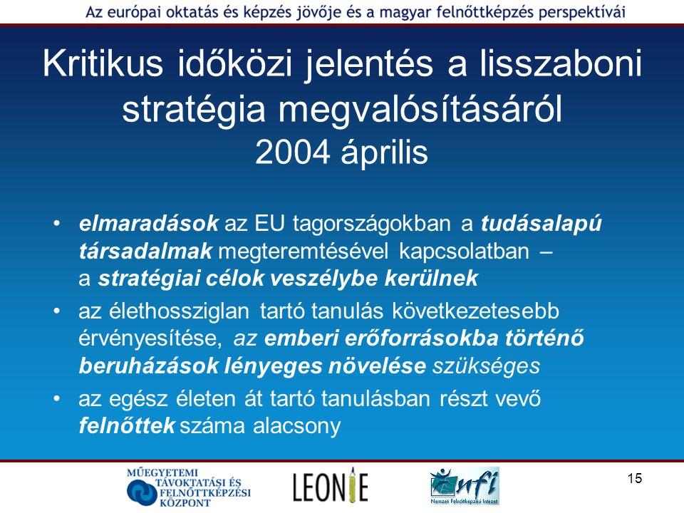 15 Kritikus időközi jelentés a lisszaboni stratégia megvalósításáról 2004 április elmaradások az EU tagországokban a tudásalapú társadalmak megteremtésével kapcsolatban – a stratégiai célok veszélybe kerülnek az élethossziglan tartó tanulás következetesebb érvényesítése, az emberi erőforrásokba történő beruházások lényeges növelése szükséges az egész életen át tartó tanulásban részt vevő felnőttek száma alacsony