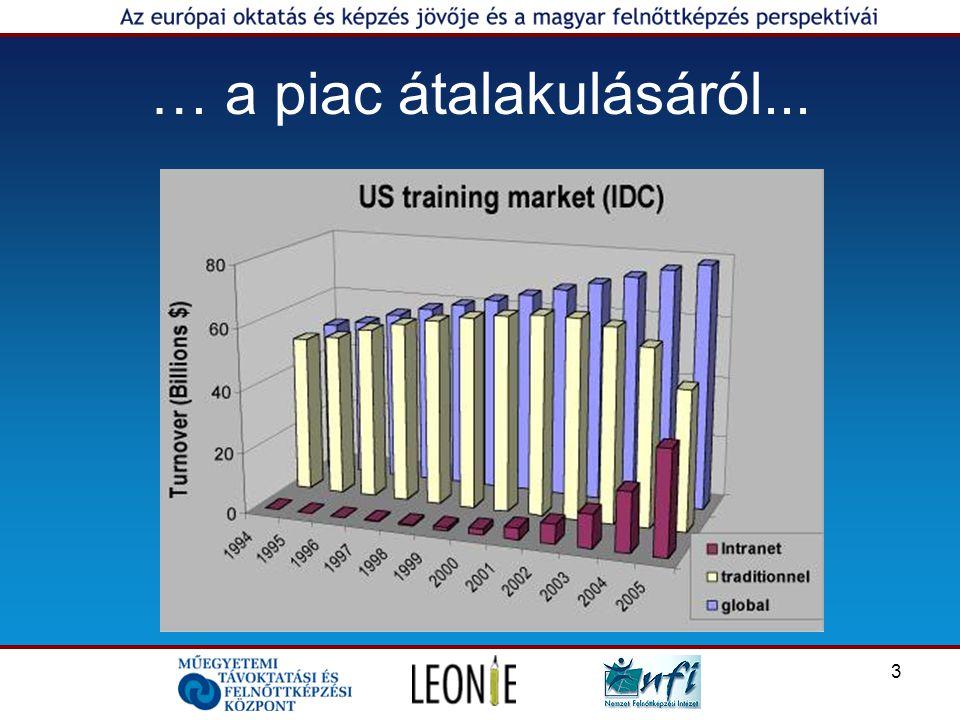 3 … a piac átalakulásáról...