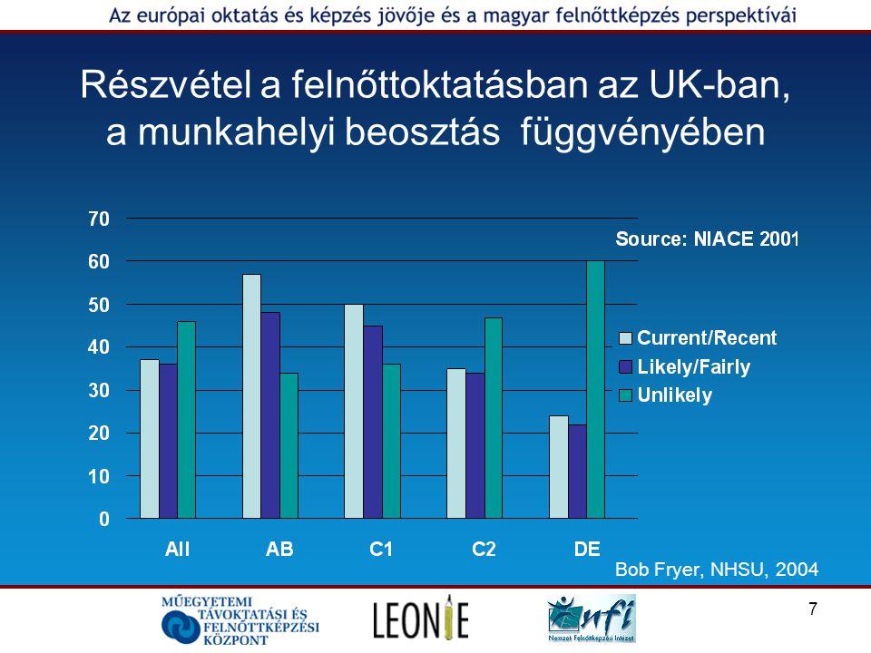 7 Részvétel a felnőttoktatásban az UK-ban, a munkahelyi beosztás függvényében Bob Fryer, NHSU, 2004
