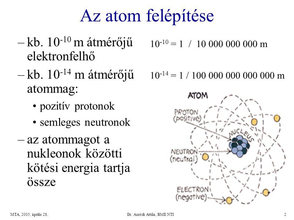 Dr.Aszódi Attila, BME NTI2MTA, 2005. április 28. Az atom felépítése –kb.