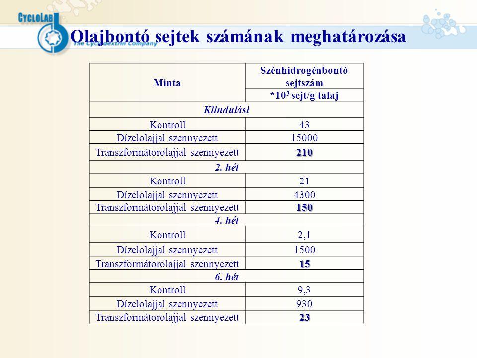 Olajbontó sejtek számának meghatározása Minta Szénhidrogénbontó sejtszám *10 3 sejt/g talaj Kiindulási Kontroll43 Dízelolajjal szennyezett15000 Transz