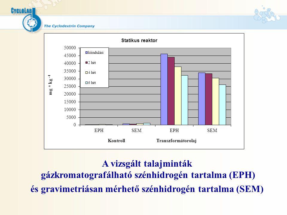 A vizsgált talajminták gázkromatografálható szénhidrogén tartalma (EPH) és gravimetriásan mérhető szénhidrogén tartalma (SEM)