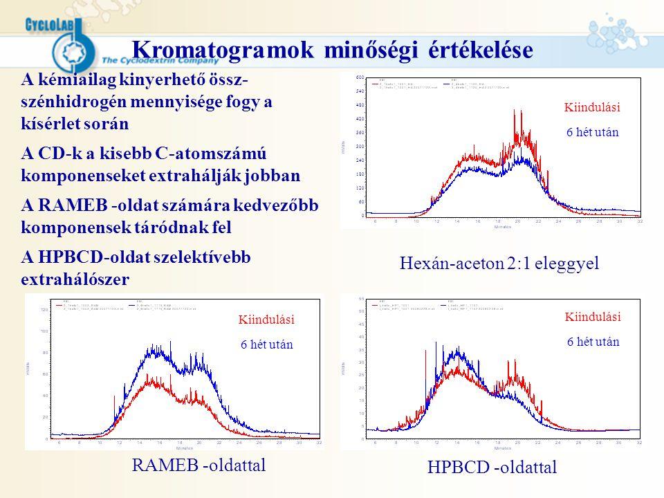 Kromatogramok minőségi értékelése Hexán-aceton 2:1 eleggyel RAMEB -oldattal HPBCD -oldattal Kiindulási 6 hét után Kiindulási 6 hét után Kiindulási 6 h