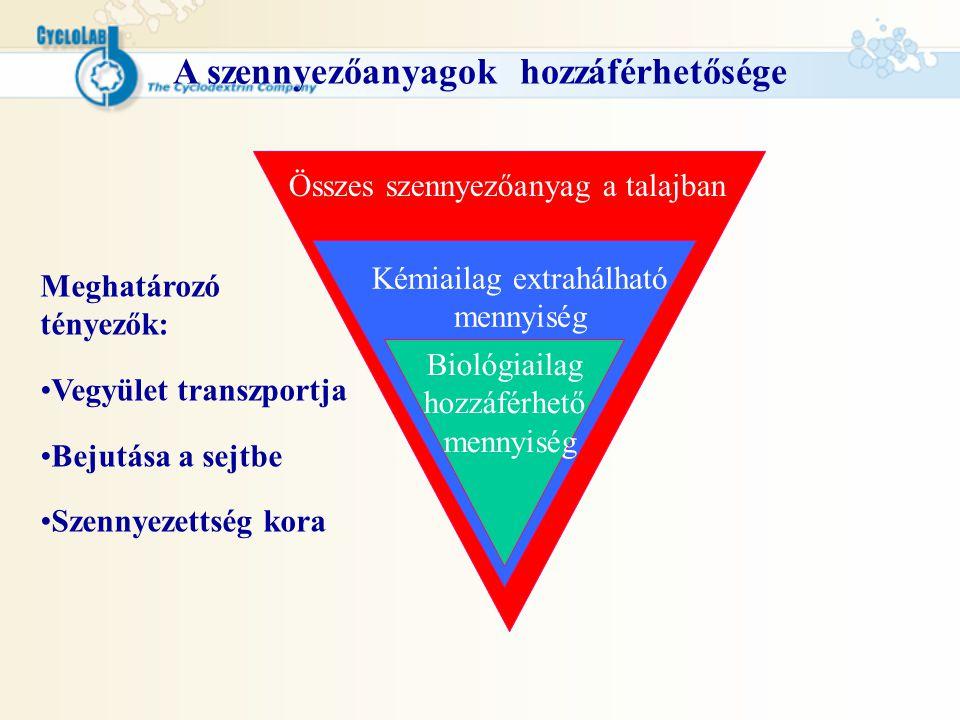Ciklodextrines extrakció- eredmények A biodegradáció 2.