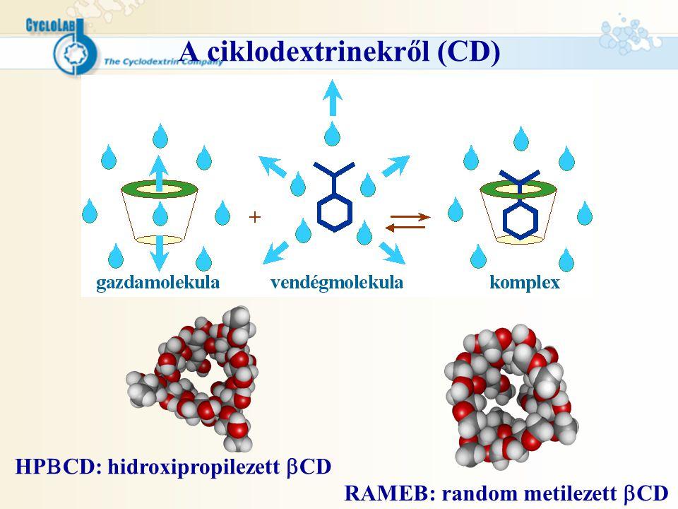A ciklodextrinekről (CD) HP  CD: hidroxipropilezett  CD RAMEB: random metilezett  CD