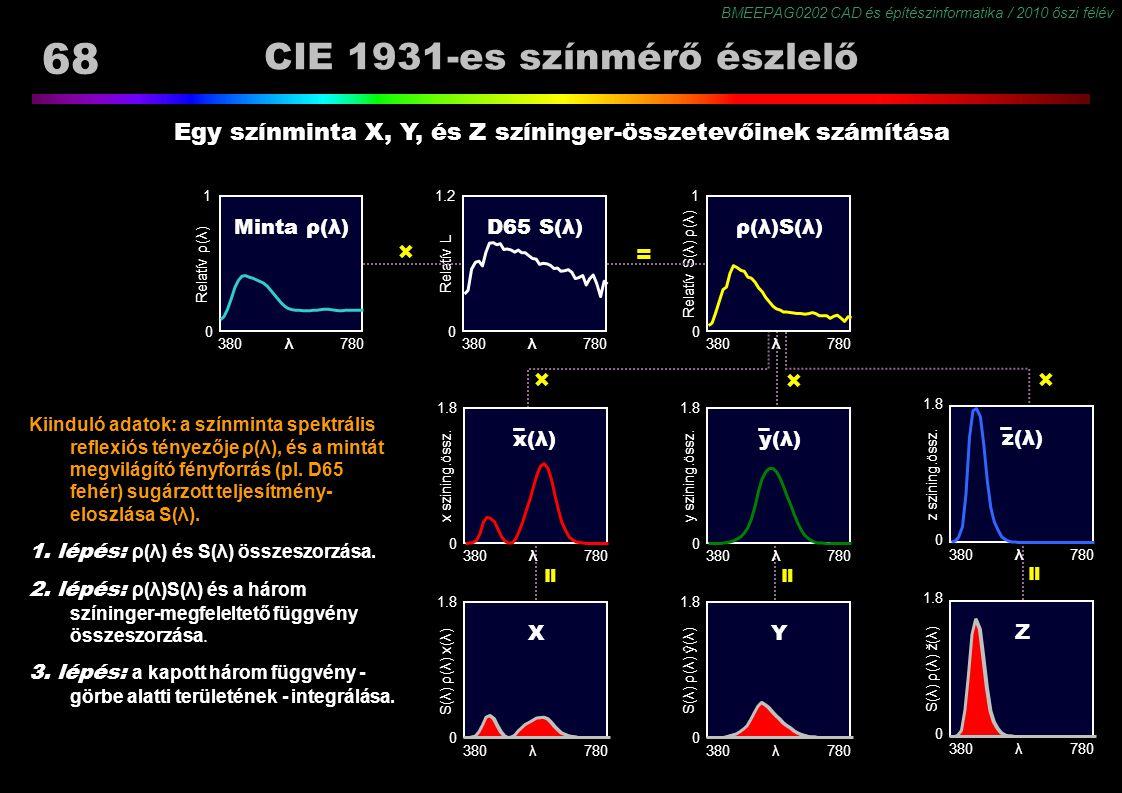 BMEEPAG0202 CAD és építészinformatika / 2010 őszi félév 68 Kiinduló adatok: a színminta spektrális reflexiós tényezője ρ(λ), és a mintát megvilágító f