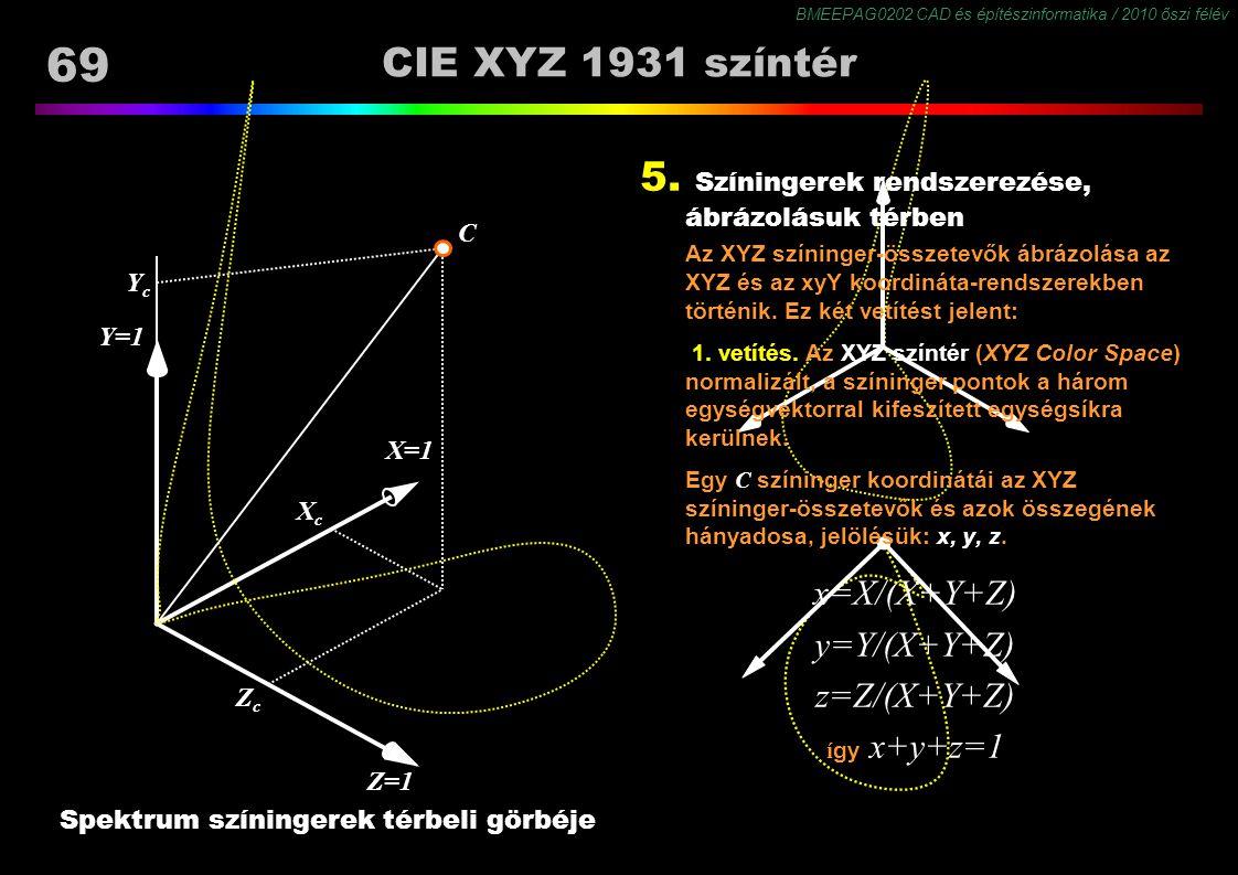 BMEEPAG0202 CAD és építészinformatika / 2010 őszi félév 69 CIE XYZ 1931 színtér Spektrum színingerek térbeli görbéje 5. Színingerek rendszerezése, ábr