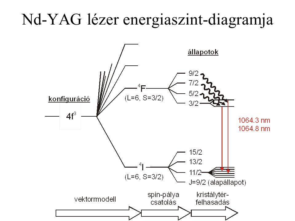 Nd-YAG lézer energiaszint-diagramja