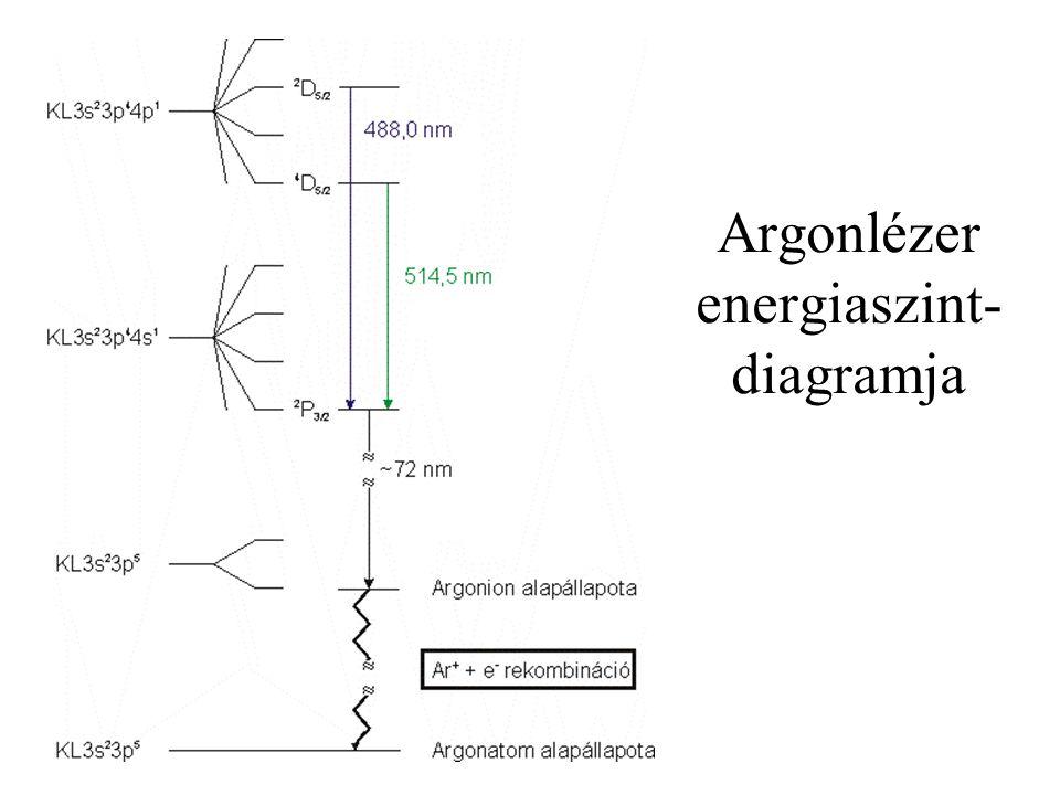 Argonlézer energiaszint- diagramja