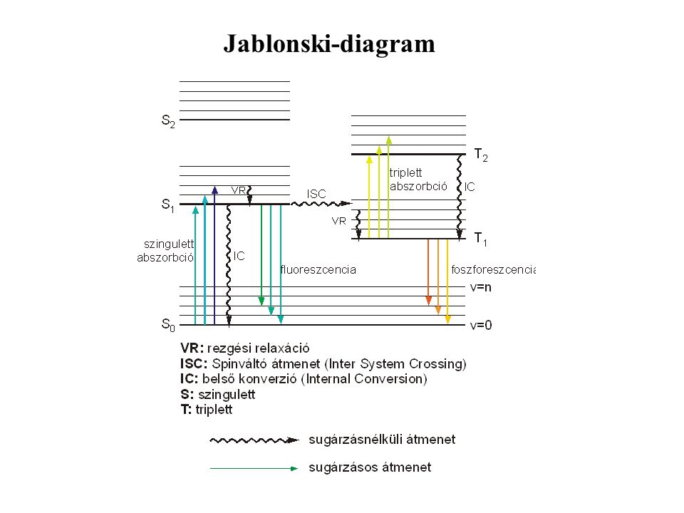 Jablonski-diagram