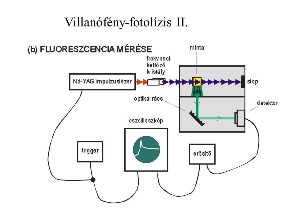 Villanófény-fotolízis II.
