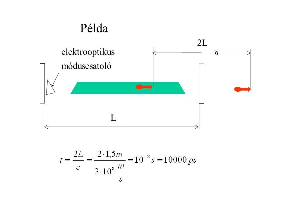 Példa L  2L elektrooptikus móduscsatoló