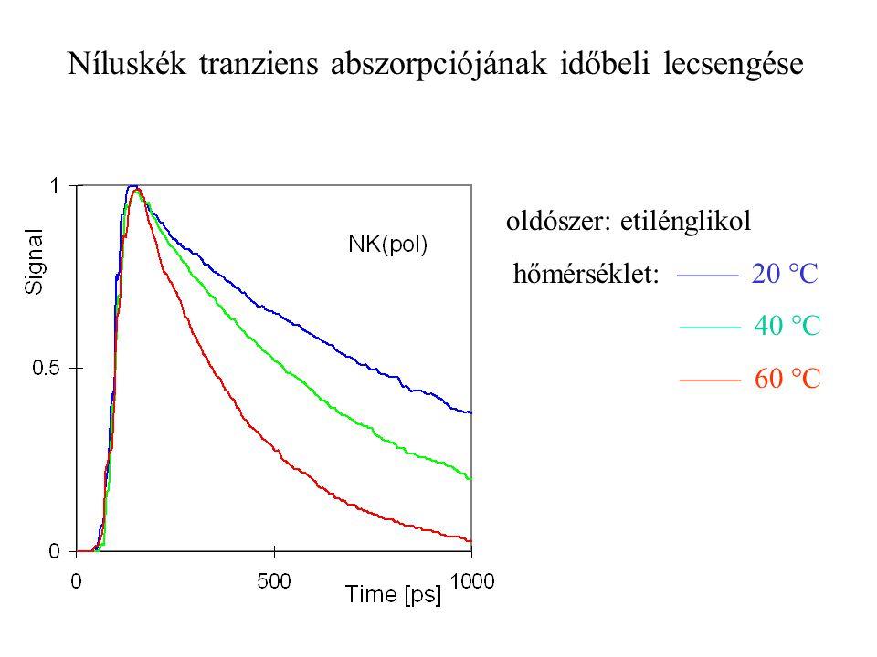 Níluskék tranziens abszorpciójának időbeli lecsengése oldószer: etilénglikol hőmérséklet:  20  C  40  C  60 °C