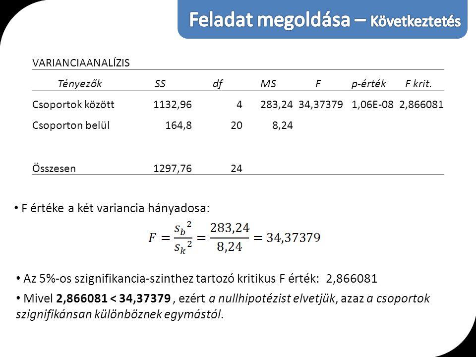 VARIANCIAANALÍZIS TényezőkSSdfMSFp-értékF krit. Csoportok között1132,964283,2434,373791,06E-082,866081 Csoporton belül164,8208,24 Összesen1297,7624 F
