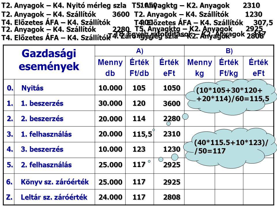 Gazdasági események A)B) Menny db Érték Ft/db Érték eFt Menny kg Érték Ft/kg Érték eFt Nyitás0. 3. 1. felhasználás 1. 1. beszerzés 4. 3. beszerzés 5.