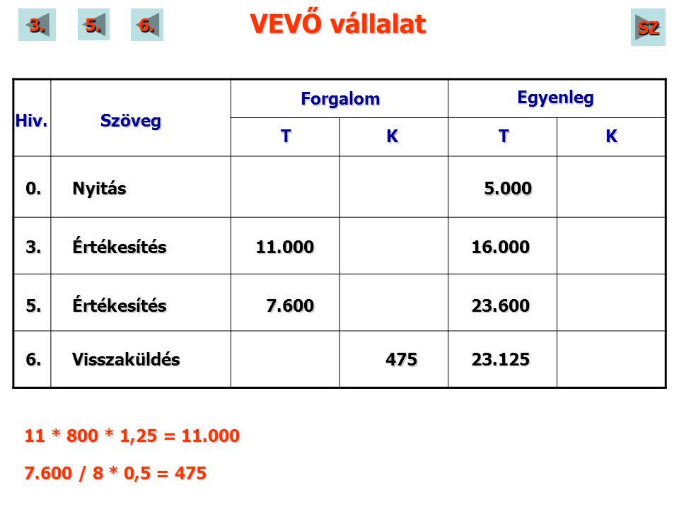 VEVŐ vállalat Hiv.Szöveg Forgalom Egyenleg KTKT 3. 5. 6. 0. 7.600 Értékesítés Értékesítés Visszaküldés Nyitás 11.000 475 16.000 23.125 5.000 23.600 11