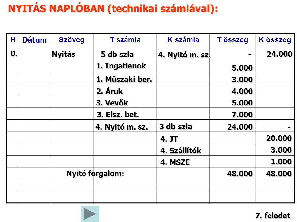 NYITÁS NAPLÓBAN (technikai számlával): H Dátum SzövegT számlaK számlaT összegK összeg 0. Nyitás 1. Ingatlanok 5.000 2. Áruk 4.000 3. Vevők 5.000 3. El