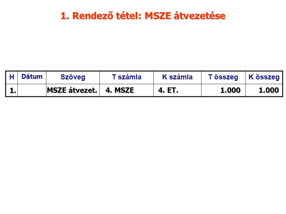 1. Rendező tétel: MSZE átvezetése H Dátum SzövegT számlaK számlaT összegK összeg 1. MSZE átvezet. 4. MSZE 4. ET. 1.0001.000
