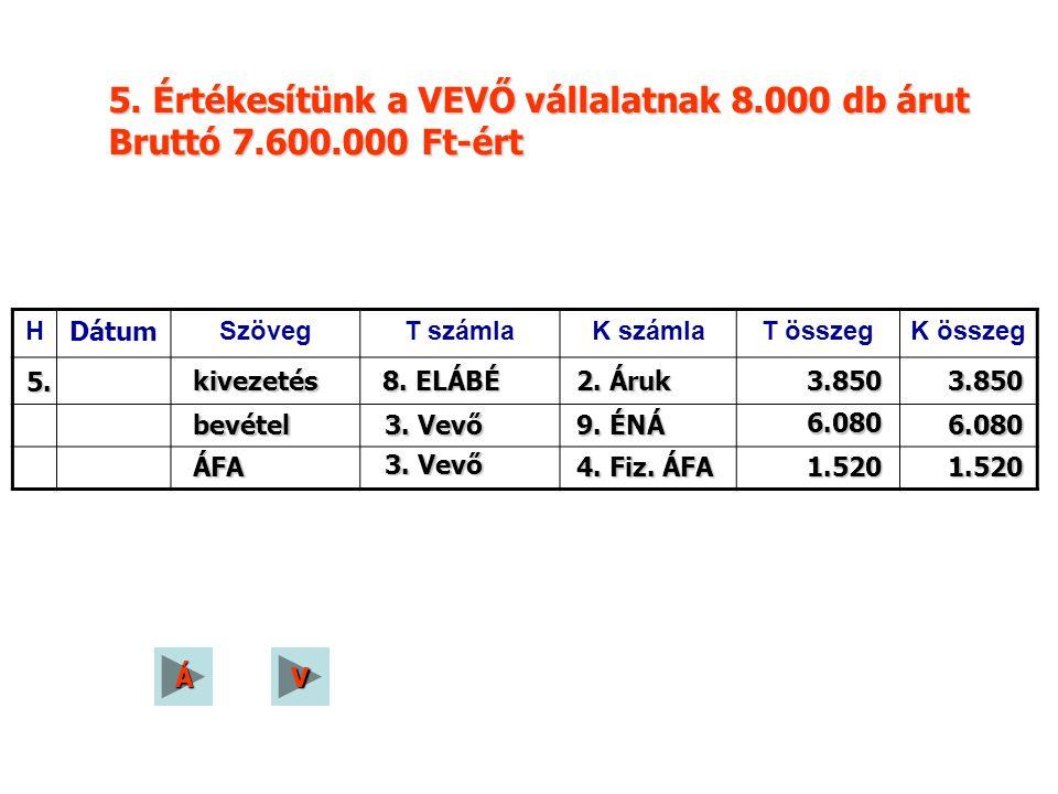 H Dátum SzövegT számlaK számlaT összegK összeg 5. kivezetés 8. ELÁBÉ 2. Áruk 3.8503.850 bevétel 3. Vevő 9. ÉNÁ 6.080 6.080 ÁFA 3. Vevő 4. Fiz. ÁFA 1.5
