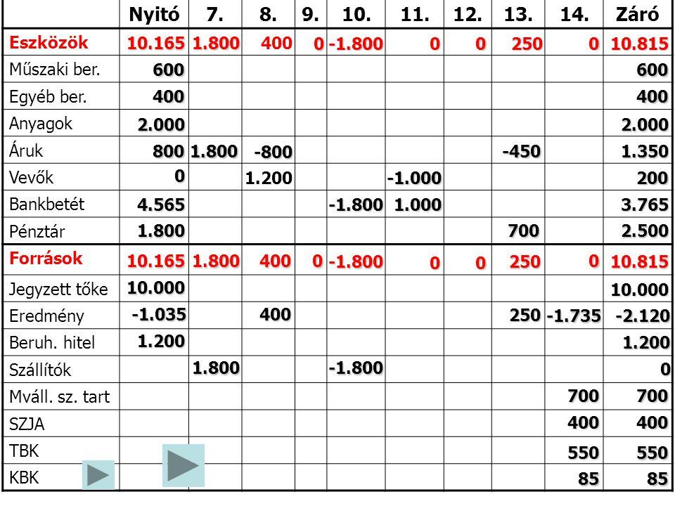 Nyitó7.8.9.10.11.12.13.14.Záró Eszközök Műszaki ber. Egyéb ber. Anyagok Áruk Vevők Bankbetét Pénztár Források Jegyzett tőke Eredmény Beruh. hitel Szál