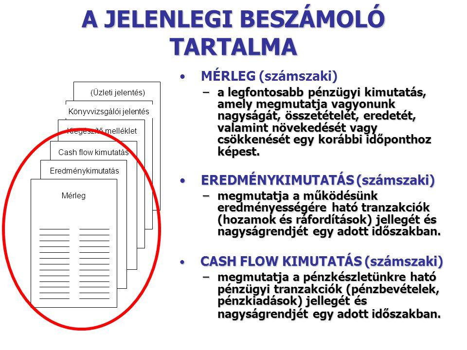 MÉRLEG A) BEFEKTETETT ESZKÖZÖK I.Immateriális javak II.Tárgyi eszközök III.Befektetett pénzügyi eszközök B) FORGÓESZKÖZÖK I.Készletek II.Követelések III.Értékpapírok IV.Pénzeszközök C) AKTIV IDŐBELI ELHATÁROLÁS ESZKÖZÖK ÖSSZESEN D) SAJÁT TŐKE I.Jegyzett tőke II.Jegyzett, de még be nem fizetett tőke (-) III.