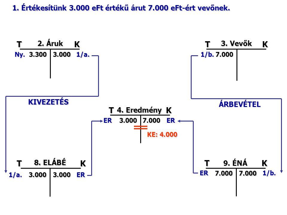 TK 2.Áruk 3.300Ny.3.000 300 1/a. TK 3. Vevők 7.000 1/b7002/b TK 4.